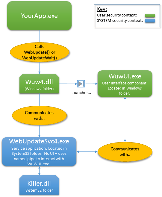 Architecture of the Software Update Wizard